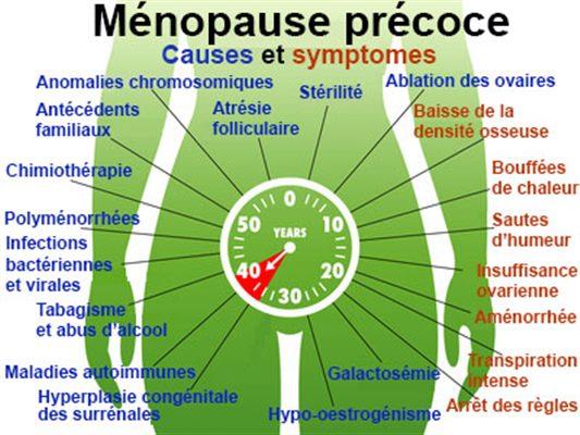 Ce sont des signes de la ménopause précoce